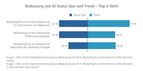 KI-Einsatz liegt im Trend. Drei Viertel aller Befragten sehen zukünftig eine hohe Bedeutung für Unternehmen und Agenturen (Digital Dialog Insights 2019)